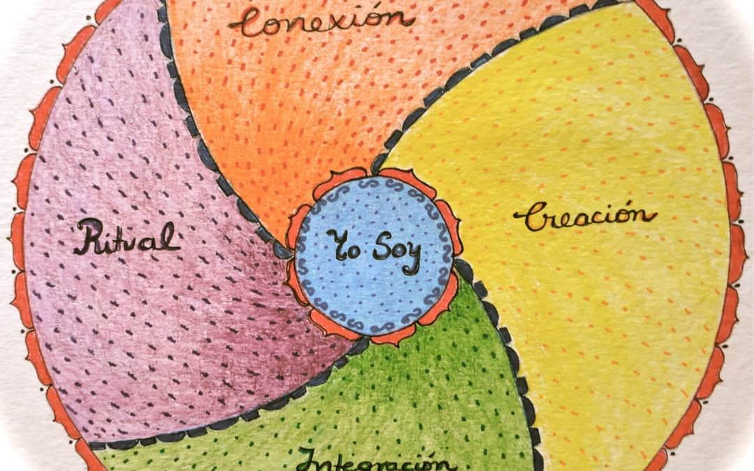"""Los cuatro pilares básicos del método """"Mandala Intuitivo"""""""